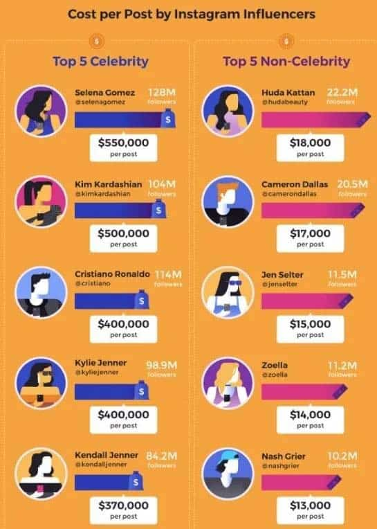 Cost Per Post by Instagram Influencer